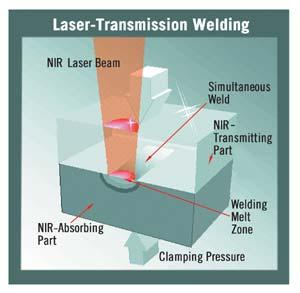 (a) Figure 24. Laser Welding of Thermoplastics (10) (b) Figure 25.