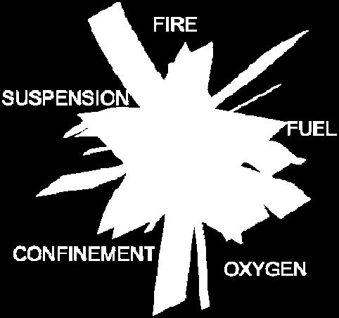 These form the five sides of the explosion pentagon. Like the fire triangle, removing any Ignition Source one of these requirements would prevent an explosion from Confinement propagating.