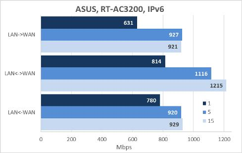 ASUS RT-AC3200 wireless router is fitted with two USB ports: one USB 2.0 and one USB 3.0. We connected our test 750 Gbyte Transcend StoreJet 25M3 hard disk, which we successively formatted into three file systems, to the USB ports.
