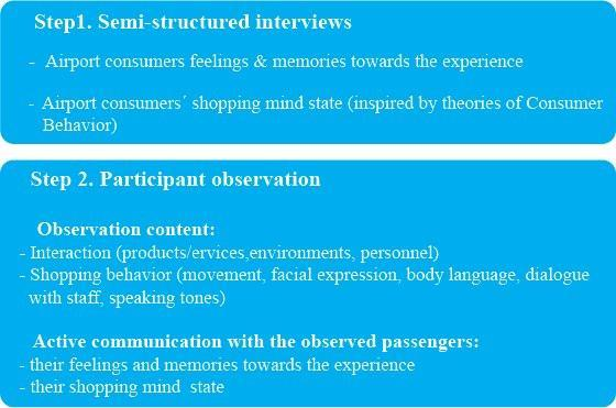 Participant observation Figure 5: Research Design framework (Source: my own) On the basis of semi-structured interviews, participant observation will be taken as the second step mainly for the sake