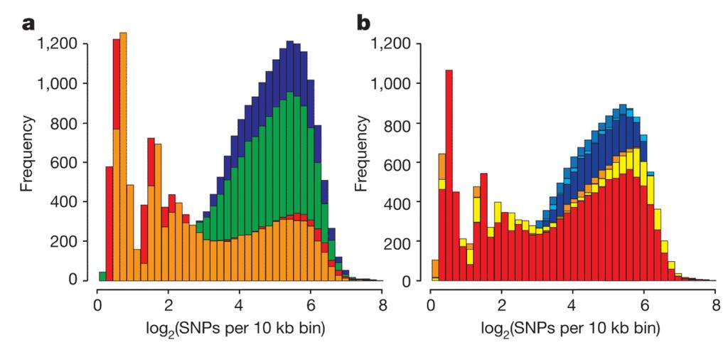 Groenen et al. Page 14 Figure 2. Distribution of heterozygosity for individual pig genomes Shown is the distribution of the heterozygosity as the log 2 (SNPs) per 10k bin.