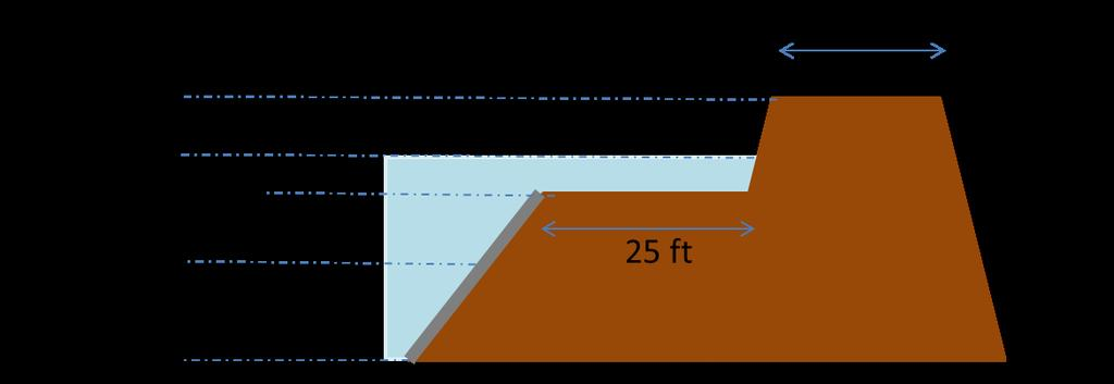 3. Design of the Reservoir a.