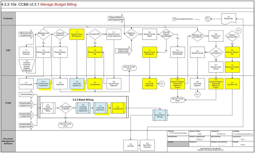 Business Process Diagrams Business Process Diagrams Manage Budget Billing 4.2.