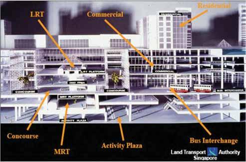 Concept Plan 1991 proposed highrise development around MRT stations - commercial and other economic activities Integration of PT