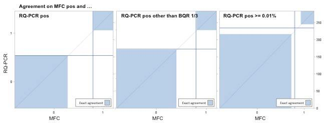 Figure S4. Agreement plot for MRD positivity as defined by the MFC and RQ-PCR methods.