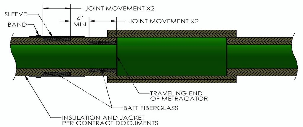 Metraflex has three options for insulating steam expansion joints.