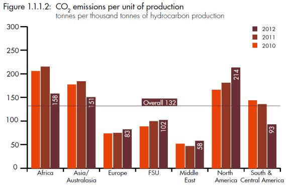 CO 2 emissions per unit of production Official baseline data for Lebanon can be found from their second national communication to the United Nations Framework Convention on Climate Change (UNFCCC).