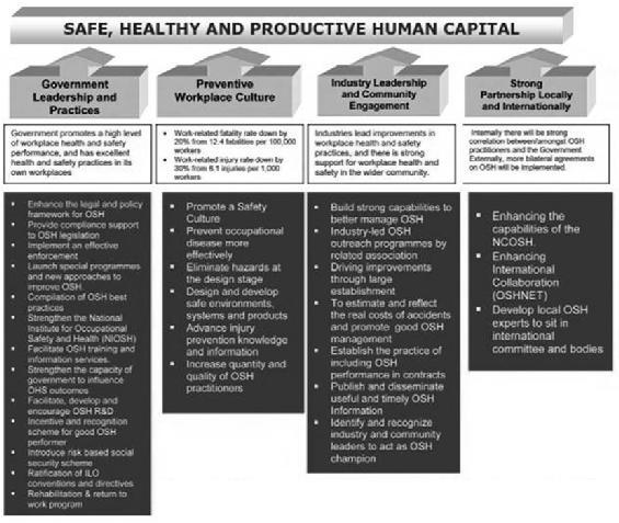 The Malaysian Model: The OSH Culture Way To Building A Safe, Healthy and Productive Pool Of Human