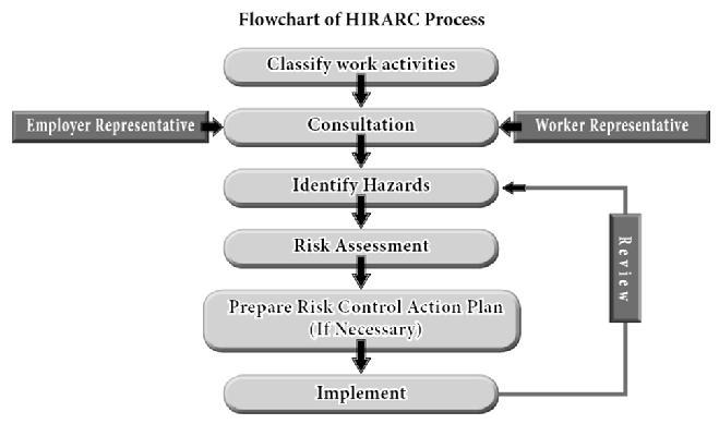 Risk Management Model Source: DOSH HIRARC Guideline Among Important Inputs From The Pre Risk Assessment Common hazards based on business