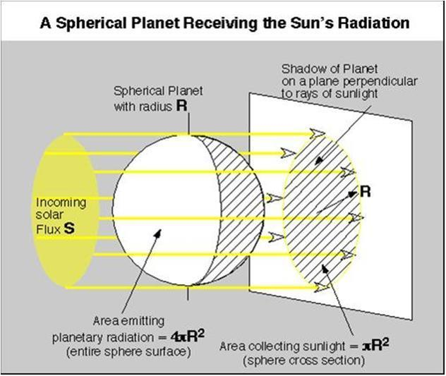 2. GLOBAL WARMING How much is the solar incoming radiation?: On the average the solar incoming radiation is 1370 W/m 2.