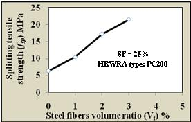 and the matrix causing an increase in energy required to pull the fiber out of the matrix. Figure 7. Effect of silica fume content on splitting tensile strength of RPC Figure 8.