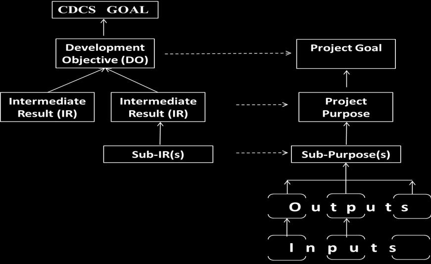 LINKAGE BETWEEN A CDCS RESULTS FRAMEWORK AND A PROJECT LOGFRAME The Results Framework (RF) is a strategic planning tool which helps Missions identify the development hypothesis and think through what