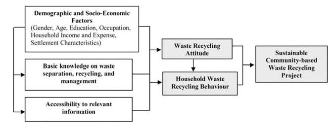 HOUSEHOLD RECYCLING BEHAVIOURS AND ATTITUDES TOWARD WASTE BANK PROJECT Figure 1: Study Framework METHODOLOGY the empirical data from the selected communities and observe the waste management in the
