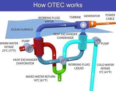 Renewable source - Ocean Ocean thermal Surface gets heated water deeper is cold Difference in temperature up to 20 o C Thermal energy available is ocean thermal energy Ocean thermal
