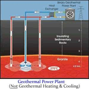 Renewable source Geo thermal Some places - rocks below are very hot Hot rocks convert water