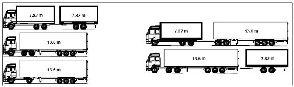 metre long semi-trailer, are dominant 73% of inland freight transport is on roads Average loading is 57%, overall efficiency 43% On national transport 61% of journeys are
