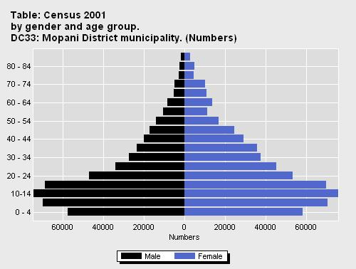 2.3.2 Age and Gender Distribution 2.3.2. Age and Gender Distribution Although the data informing the above population pyramid is from STATSSA 2001, the proportion of population numbers per age categories still prevail to date.