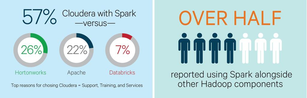 Spark from Cloudera 57% have adopted Cloudera Spark for their most important use case, vs.