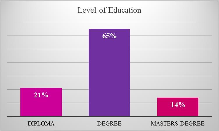 Distribution of Respondents by Level of Education Source: Field Data 2016 Figure 41: Level of Education The bar chart represented in Figure 41