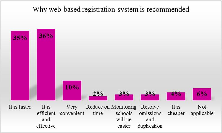 Table 22: Whether to recommend using a web-based system for registering candidates Stimuli N Percentage (%) Yes 114 93.4 No 5 4.1 Not sure 3 2.5 Total 122 18.