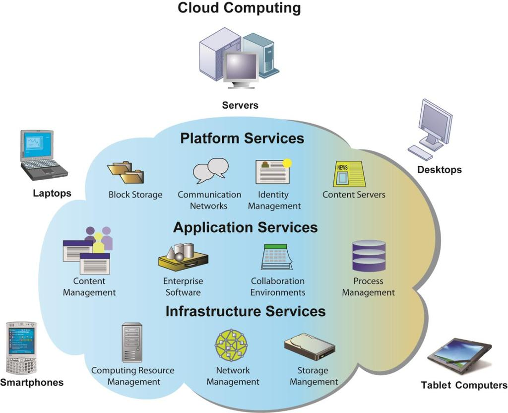 Figure 1: Cloud Computing Platform [13] In cloud computing, hardware and software capabilities are a pool of virtualized resources provided over a network, often the Internet.