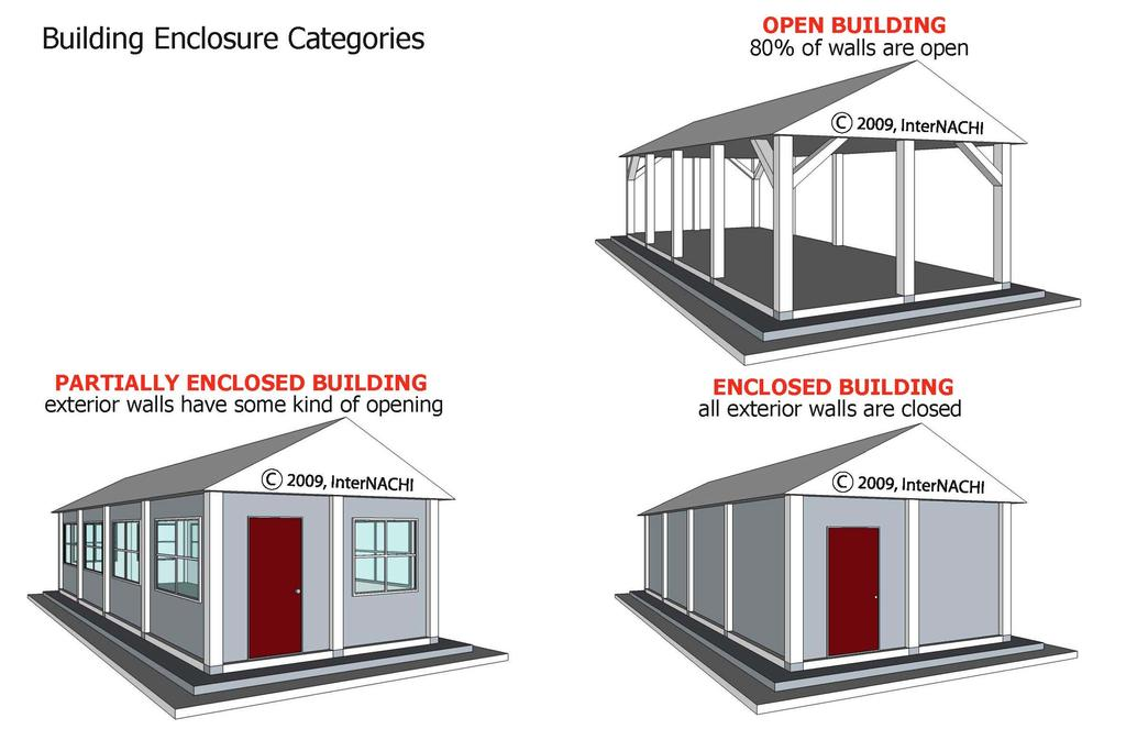 A typical garage is an enclosed four-walled structure. Garages can be attached or detached from the house. One side of a garage has a door to accommodate an automobile.