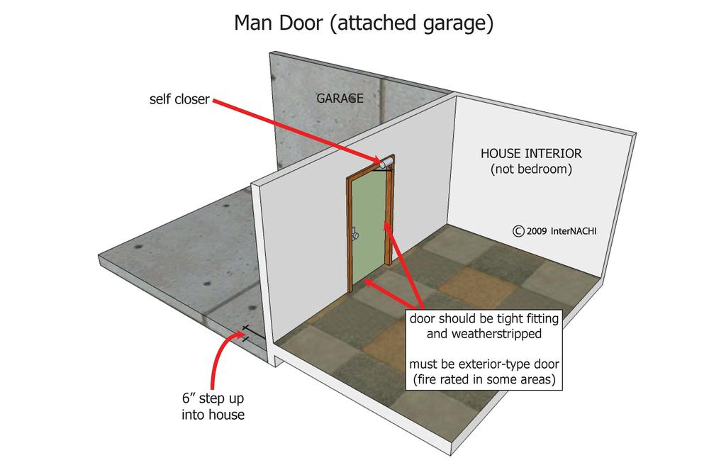 Although the drywall or other approved material provides an adequate fire separation at the walls and ceilings between the house and the garage, it is important that all other openings in the