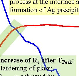 In-situ contact resistance entire firing cycle Figure 2 shows the contact resistance curve R C (red curve) of the silver paste and the corresponding temperature profile (blue curve) during the RTP.