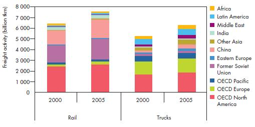 Freight Land Transport Rail dominates land