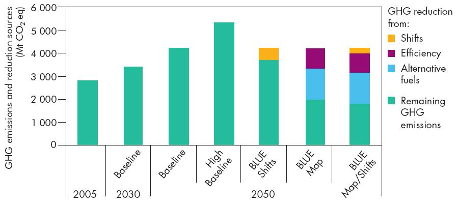 Freight Land Transport Projections Shifting potential expected to be limited Most GHG