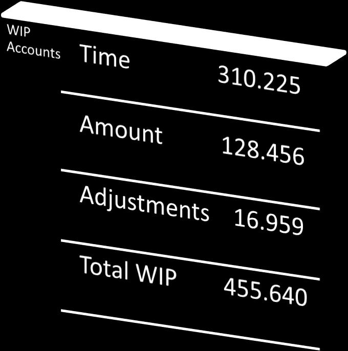 WIP Evaluations Before making any WIP and Revenue adjustments, it is a good idea to check that the total WIP amount on the