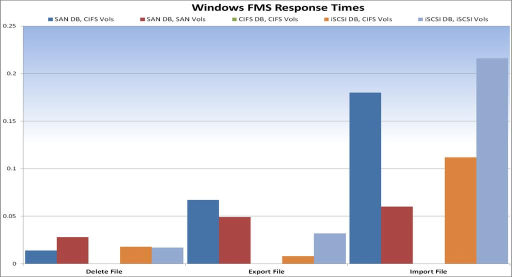Windows Figure 10) Windows results @ 500 users.