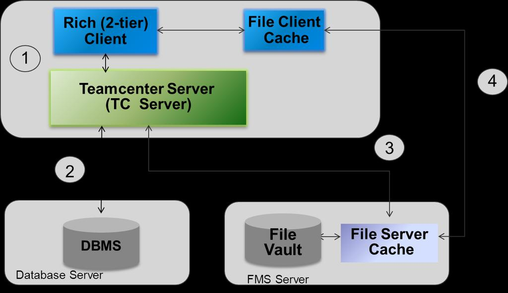 Data Flow In A Two-Tier Configuration The Teamcenter data flow in a two-tier configuration involves the following. 1. The rich client requests a file from the Teamcenter (TC) server. 2.