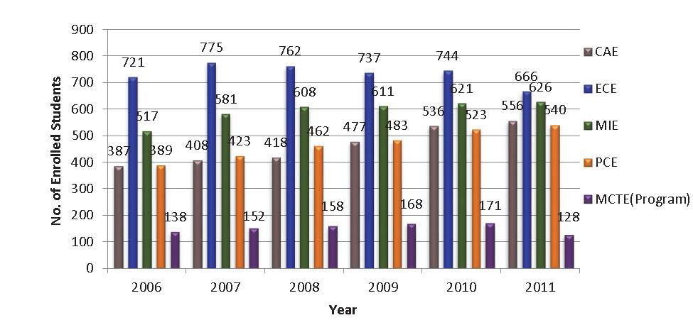 population has increased to around 2600 students during the year 2011, compared to only 92 students