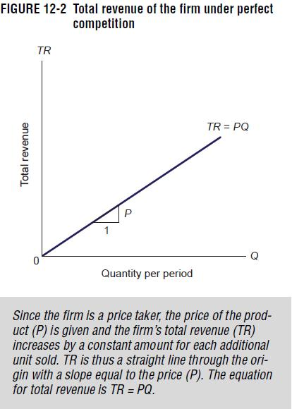 Firms will not supply at prices lower price than P 1 because they can sell all of their output at a higher price (P 1 ).