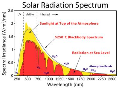 The blackbody model is reasonably good at predicting Earth s equilibrium temperature Question: Why is the Earth s