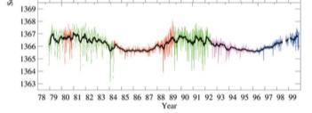 Climate change occurs as part of Earth s attempt to restore equilibrium Solar irradiance shows little variation even over millenia, which implies little impact on climate