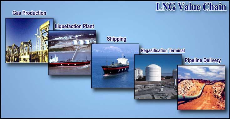Annexure LNG regasification process Liquefied natural gas (LNG) is natural gas (predominantly methane, CH 4 ) that has been converted temporarily to liquid form for ease of storage or transport.
