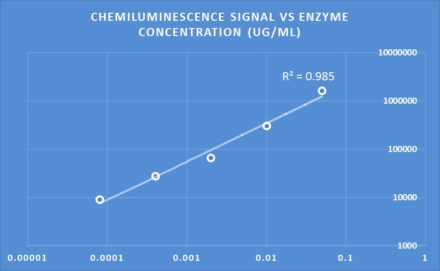 Table 1, Chemiluminescence light readout vs.