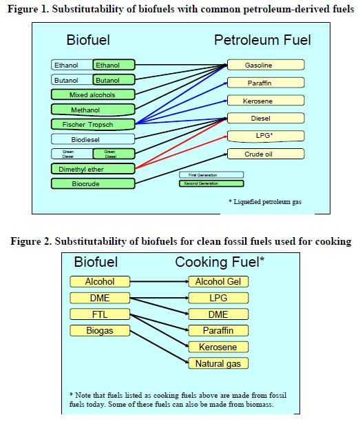 2. Reasons for promoting Bio fuels? Bio fuels may prove to be hotspot in research areas especially in many developing countries for several reasons.