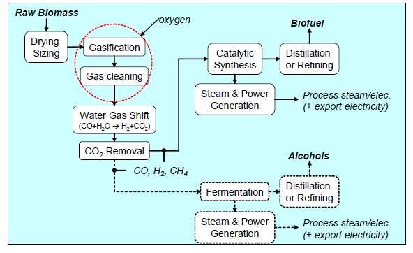 shift reaction to get a intermediate composition of the gas (also called synthesis gas, or syngas) for further downstream processing and purification as illustrated in (Figure 8). 3.