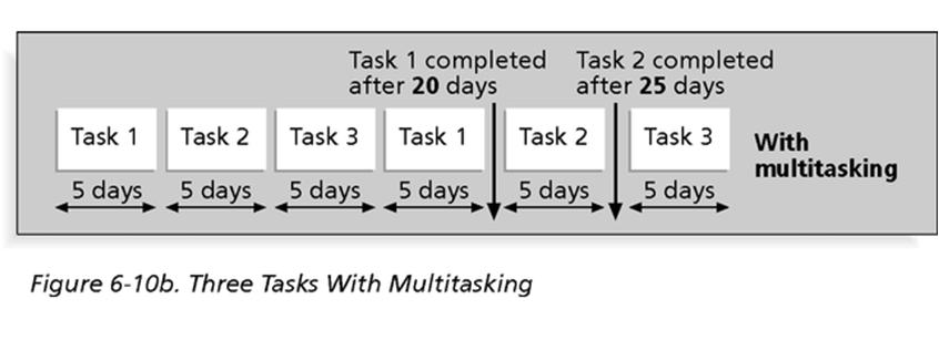 Multitasking requires ramp up time.