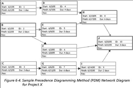A project network diagram is a schematic display of the logical