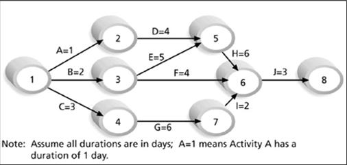 D=4 E=5 5 H=6 6 J=3 8 C=3 4 G=6 7 I=2 Activities are arrows.