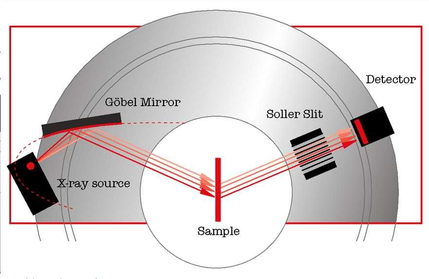 The Instrument Parallel Beam