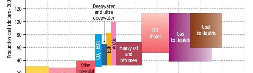 Long term oil supply cost curve The total recoverable oil resource base is estimated at 9 trillion barrels (including 2.