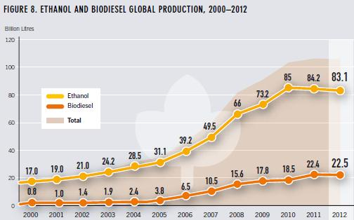 INTRODUCTION Production and use of biomass-based biofuels and chemicals have been increasing strongly during the 21st century 3 Bioethanol and biodiesel are currently the most used liquid