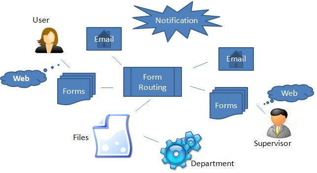 Information & Document Management Help users to quickly, reliably, and cost-effectively find information and documents.