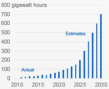 Big shift in power Disruptive developments driving key changes in future grids Price history of silicon PV cells1 in US$ per watt Cost for lithium-ion battery packs 2 Yearly demand for EV battery