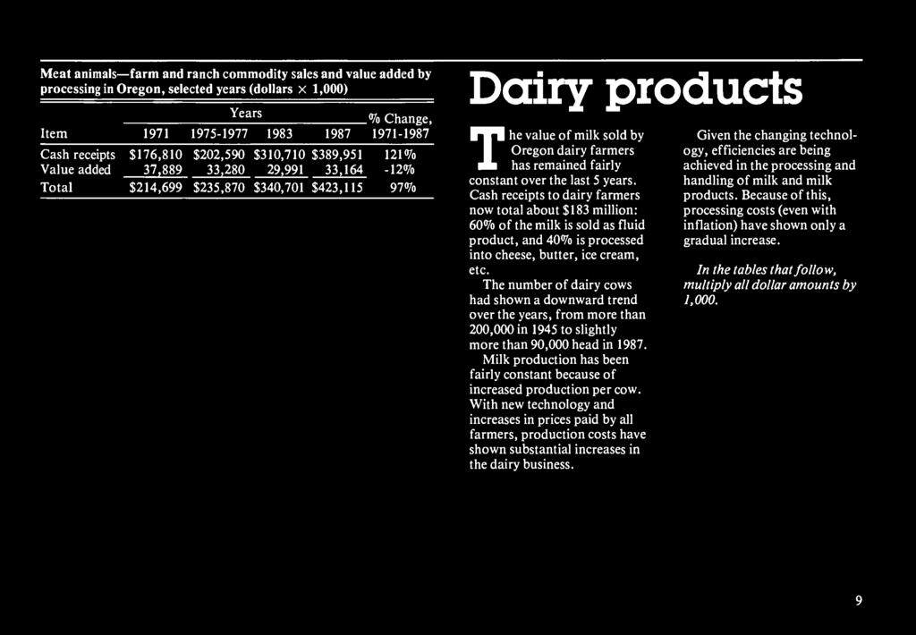 Milk production has been fairly constant because of increased production per cow.